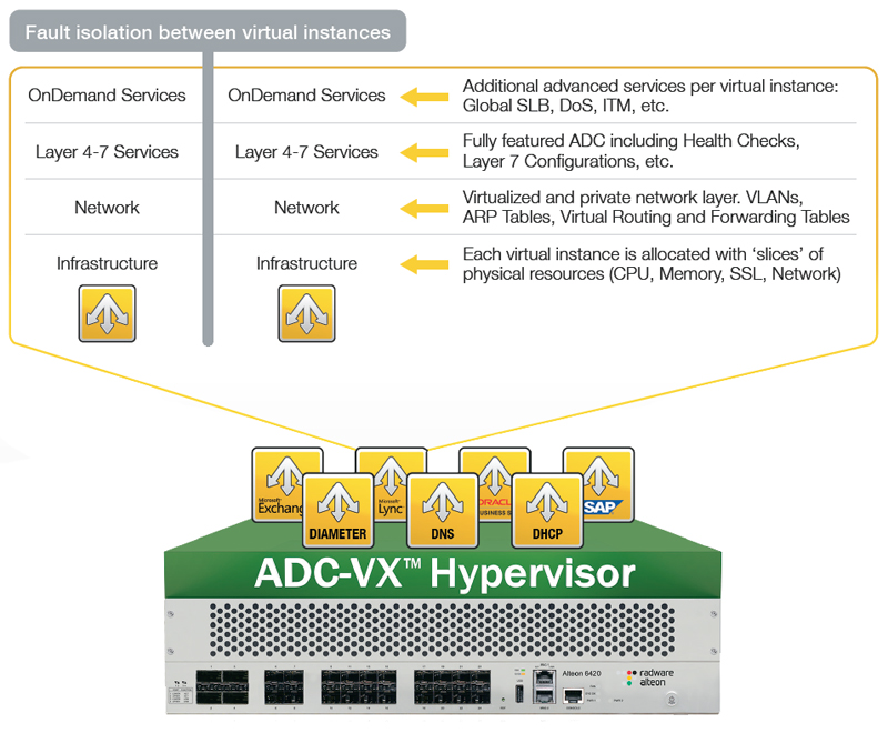 Built on Alteon NG platforms, ADC-VX also provides all next generation (NG) services which enable organizations to ensure their applications' SLA, including application performance monitoring (APM), FastView web performance optimization (WPO) and AppWall web application fi rewall (WAF).