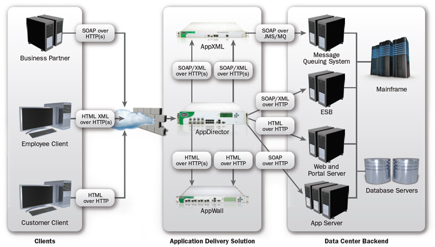 Integrated Solution Protects, Accelerates and Streamlines Web Services Deployments